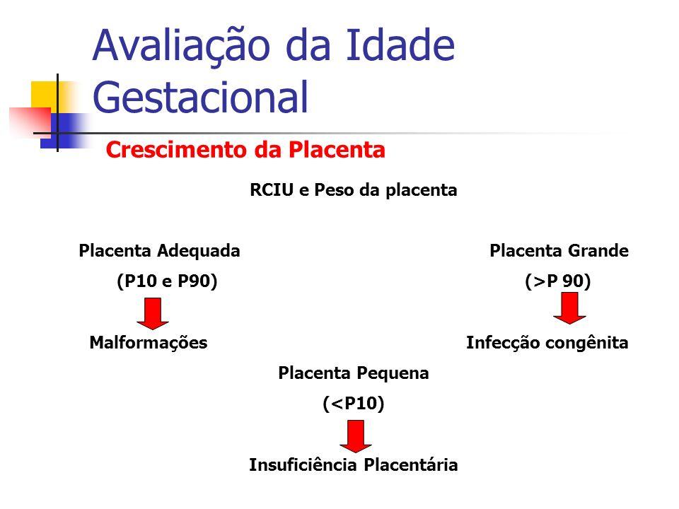 Avaliação da Idade Gestacional RCIU e Peso da placenta Placenta Adequada Placenta Grande (P10 e P90) (>P 90) Malformações Infecção congênita Placenta