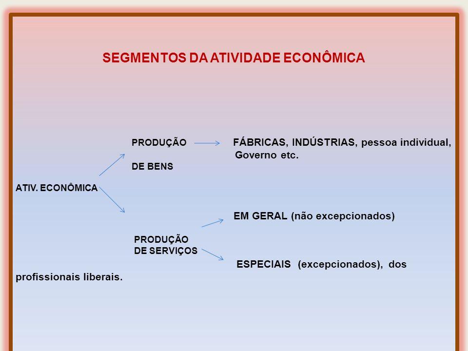 30 FONTES DE PRODUÇÃO DE BENS. Concorrem os FATORES DA PRODUÇÃO. PRODUÇÃO DE SERVIÇOS. Não concorrem os FATORES DA PRODUÇÃO. INDIVIDUAL - Empresário (