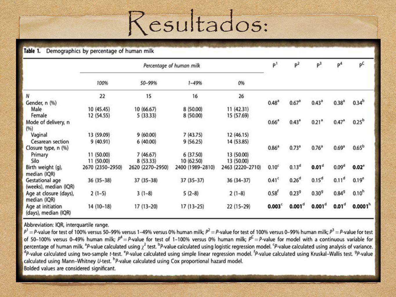 Resultados O tempo para evoluir para alimentação total não foi significativamente diferente, exceto quando comparando 100% de leite humano com os outros grupos percentuais.