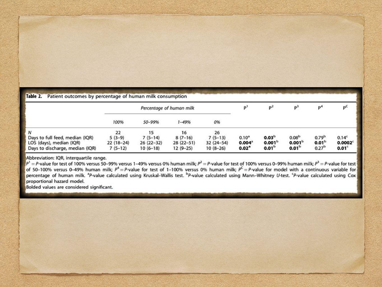 Resultados Comparação da alimentação com leite humano exclusiva (100%) versus o leite humano não exclusiva (0 a 99%): Os dois grupos foram semelhantes em relação ao peso de nascimento, idade gestacional e idade de alta hospitalar.