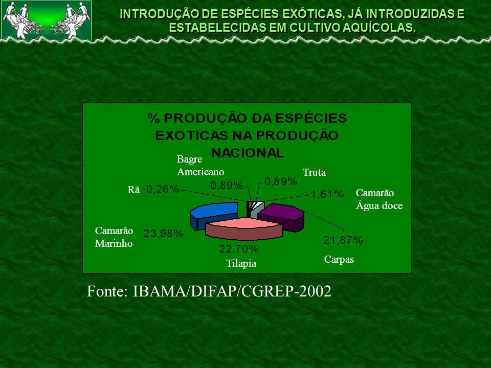 INTRODUÇÃO DE ESPÉCIES EXÓTICAS, JÁ INTRODUZIDAS E ESTABELECIDAS EM CULTIVO AQUÍCOLAS. Fonte: IBAMA/DIFAP/CGREP-2002 Tilapia Camarão Marinho Carpas Ca