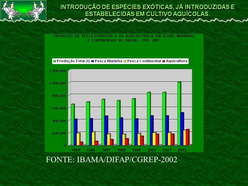 INTRODUÇÃO DE ESPÉCIES EXÓTICAS, JÁ INTRODUZIDAS E ESTABELECIDAS EM CULTIVO AQUÍCOLAS. FONTE: IBAMA/DIFAP/CGREP-2002