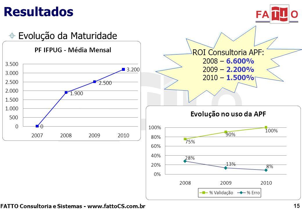 FATTO Consultoria e Sistemas - www.fattoCS.com.br Resultados Evolução da Maturidade 15 ROI Consultoria APF: 2008 – 6.600% 2009 – 2.200% 2010 – 1.500%