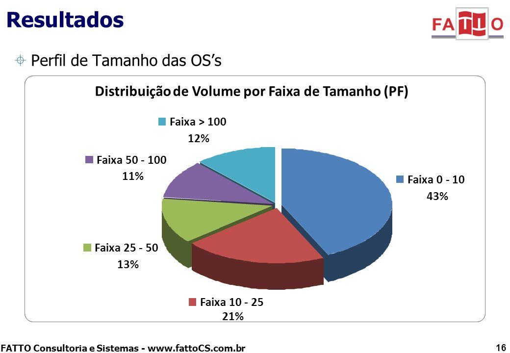 FATTO Consultoria e Sistemas - www.fattoCS.com.br Resultados Perfil de Tamanho das OSs 16 Distribuição de Volume por Faixa de Tamanho (PF) Faixa 0 - 1