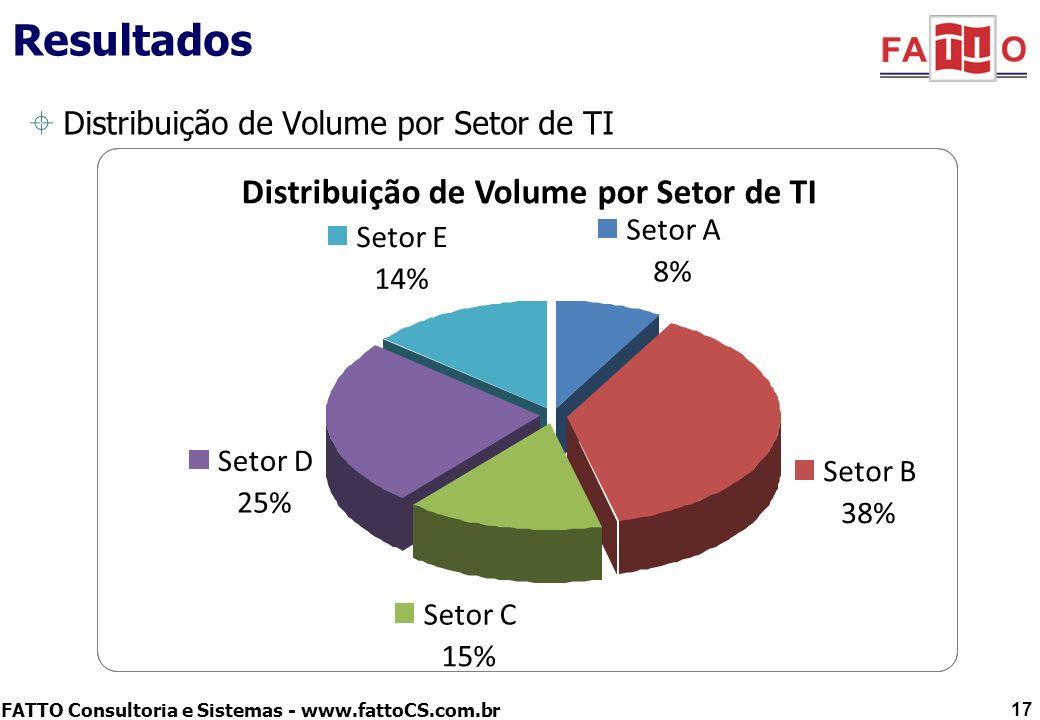 FATTO Consultoria e Sistemas - www.fattoCS.com.br Resultados Distribuição de Volume por Setor de TI 17 Distribuição de Volume por Setor de TI Setor A