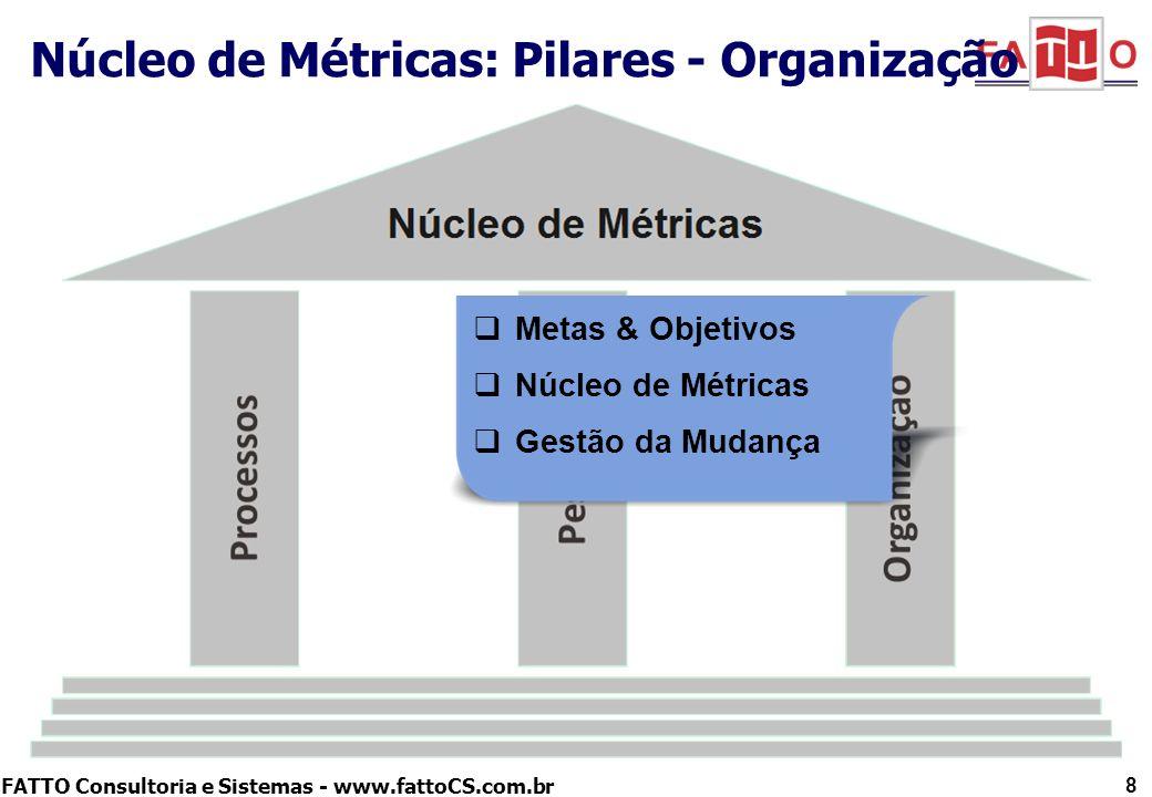 FATTO Consultoria e Sistemas - www.fattoCS.com.br Núcleo de Métricas: Pilares - Organização 8 Metas & Objetivos Núcleo de Métricas Gestão da Mudança