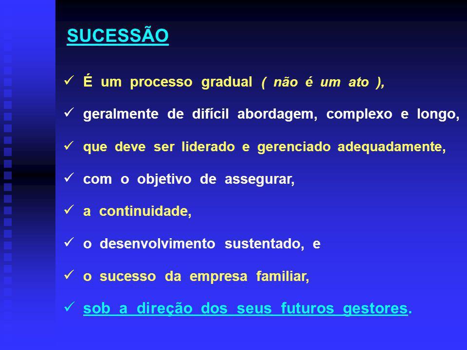 # O PERFIL DO SUCESSOR IDEAL: Paixão e comprometimento em relação ao negócio; Visão positiva e adequada do futuro, próprio e da empresa; Perfil pessoal adequado ( como saber .
