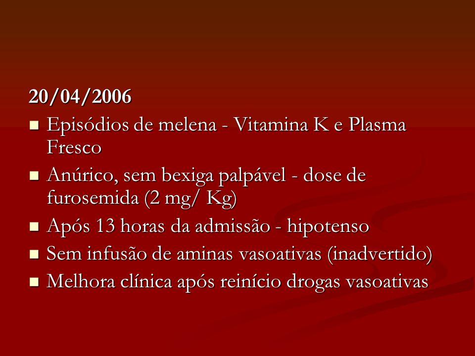 20/04/2006 Episódios de melena - Vitamina K e Plasma Fresco Episódios de melena - Vitamina K e Plasma Fresco Anúrico, sem bexiga palpável - dose de fu