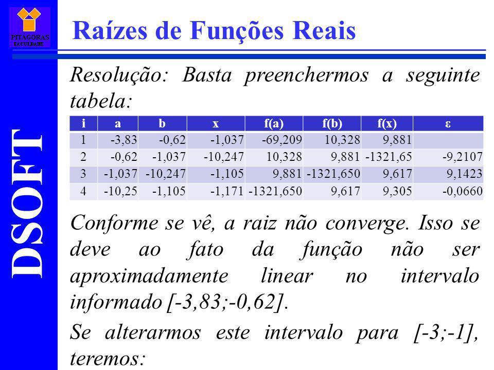 DSOFT Raízes de Funções Reais Resolução: Basta preenchermos a seguinte tabela: Conforme se vê, a raiz não converge. Isso se deve ao fato da função não