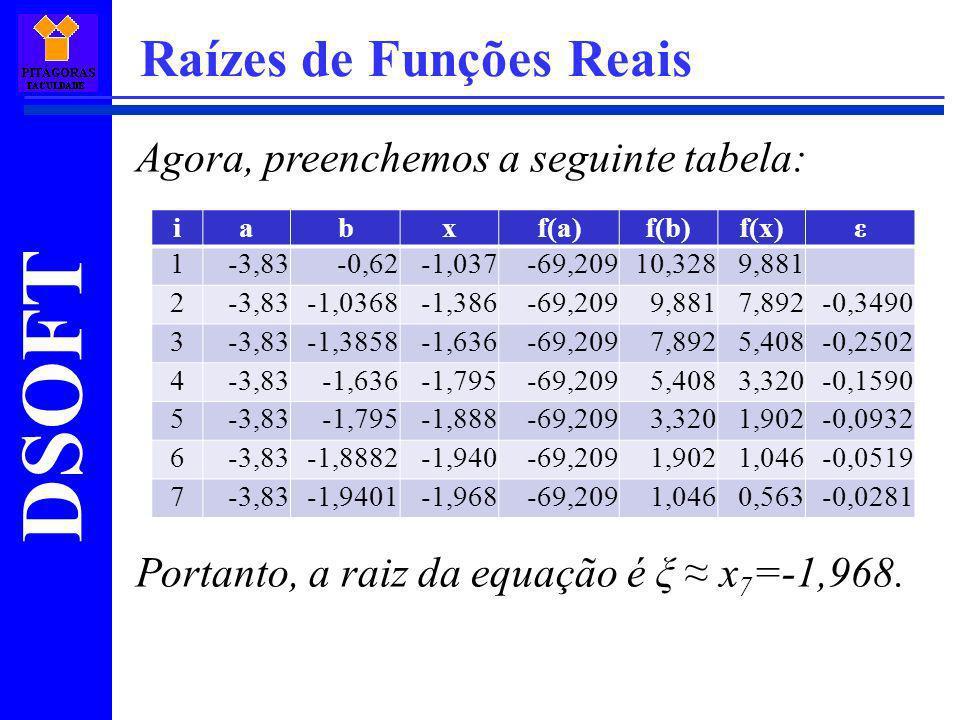 DSOFT Raízes de Funções Reais Agora, preenchemos a seguinte tabela: Portanto, a raiz da equação é ξ x 7 =-1,968. iabxf(a)f(b)f(x)ε 1-3,83-0,62-1,037-6