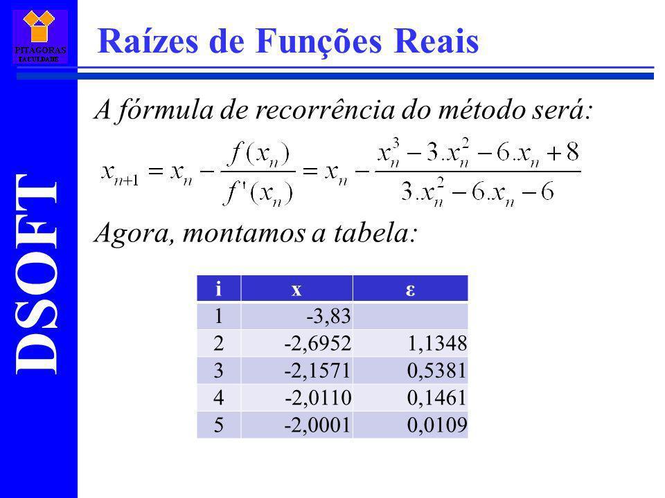 DSOFT Raízes de Funções Reais A fórmula de recorrência do método será: Agora, montamos a tabela: ixε 1-3,83 2-2,69521,1348 3-2,15710,5381 4-2,01100,14