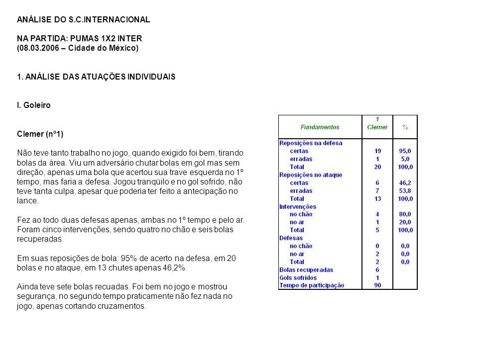 ANÁLISE DO S.C.INTERNACIONAL NA PARTIDA: PUMAS 1X2 INTER (08.03.2006 – Cidade do México) 1. ANÁLISE DAS ATUAÇÕES INDIVIDUAIS I. Goleiro Clemer (nº1) N