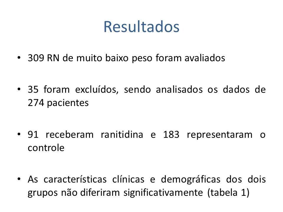 Resultados 309 RN de muito baixo peso foram avaliados 35 foram excluídos, sendo analisados os dados de 274 pacientes 91 receberam ranitidina e 183 rep