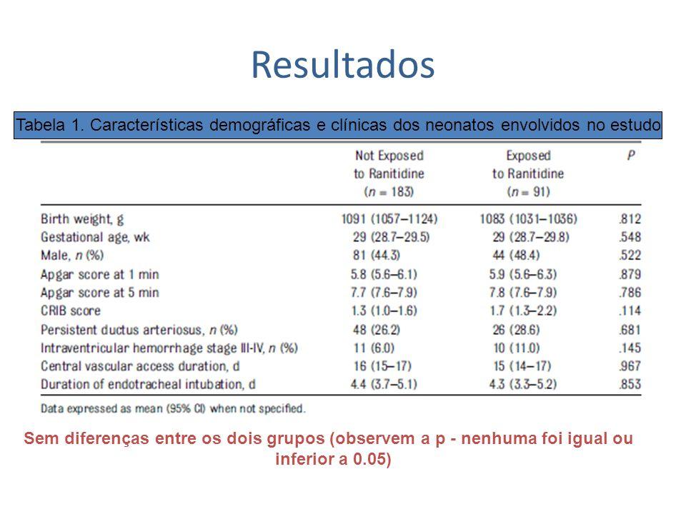 Resultados Tabela 1. Características demográficas e clínicas dos neonatos envolvidos no estudo Sem diferenças entre os dois grupos (observem a p - nen