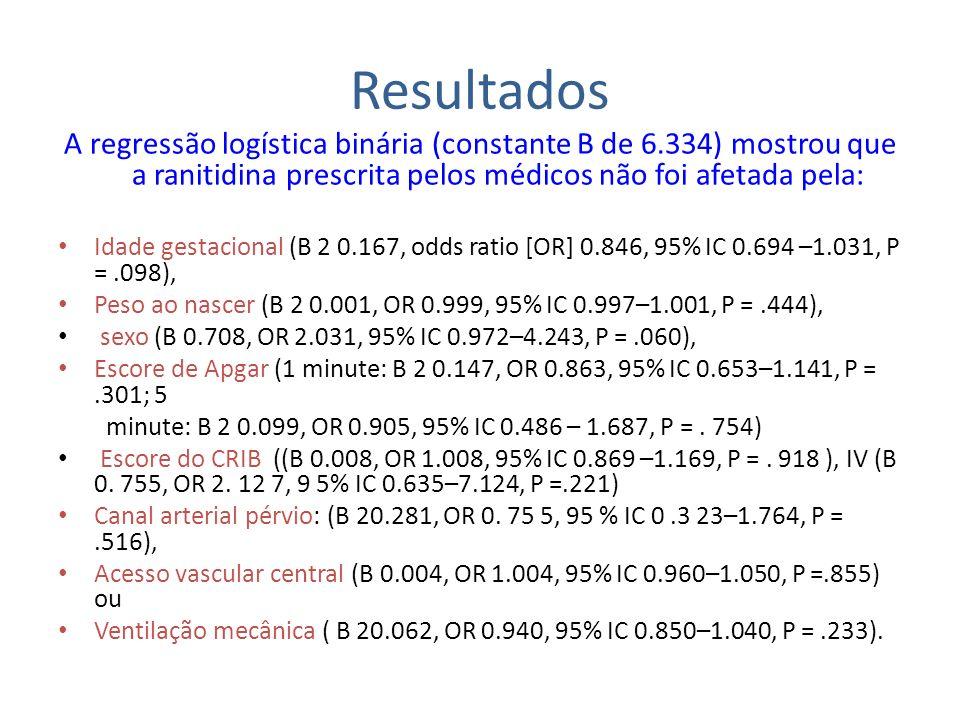A regressão logística binária (constante B de 6.334) mostrou que a ranitidina prescrita pelos médicos não foi afetada pela: Idade gestacional (B 2 0.1