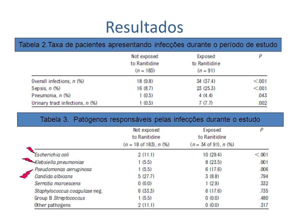 Resultados Tabela 2.Taxa de pacientes apresentando infecções durante o período de estudo Tabela 3. Patógenos responsáveis pelas infecções durante o es