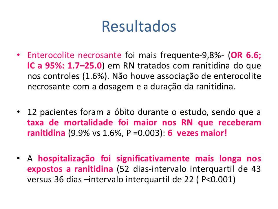 Resultados Enterocolite necrosante foi mais frequente-9,8%- (OR 6.6; IC a 95%: 1.7–25.0) em RN tratados com ranitidina do que nos controles (1.6%). Nã