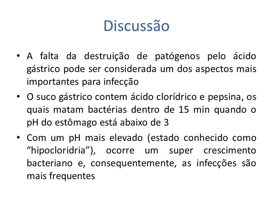 Discussão A falta da destruição de patógenos pelo ácido gástrico pode ser considerada um dos aspectos mais importantes para infecção O suco gástrico c