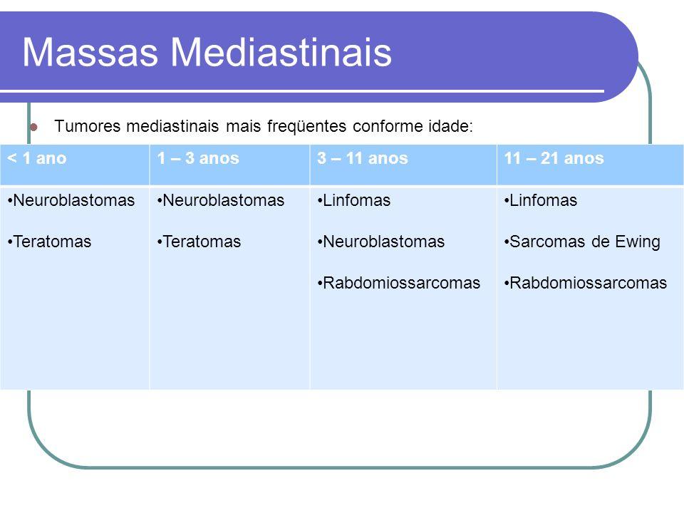 Massas Mediastinais Tumores mediastinais mais freqüentes conforme idade: < 1 ano1 – 3 anos3 – 11 anos11 – 21 anos Neuroblastomas Teratomas Neuroblasto