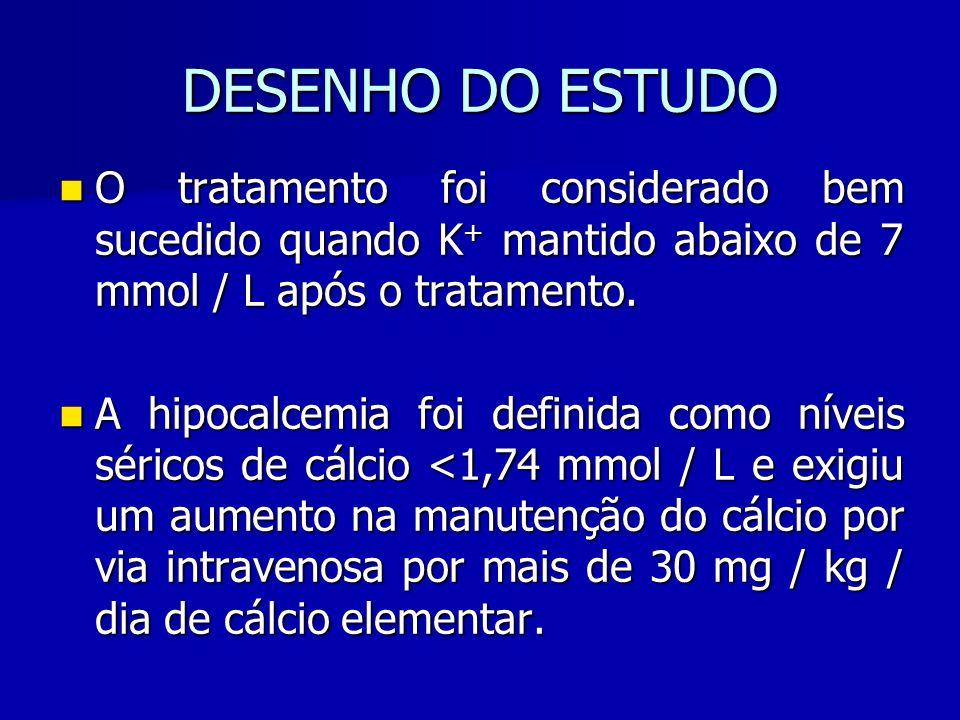 DESENHO DO ESTUDO O tratamento foi considerado bem sucedido quando K + mantido abaixo de 7 mmol / L após o tratamento.