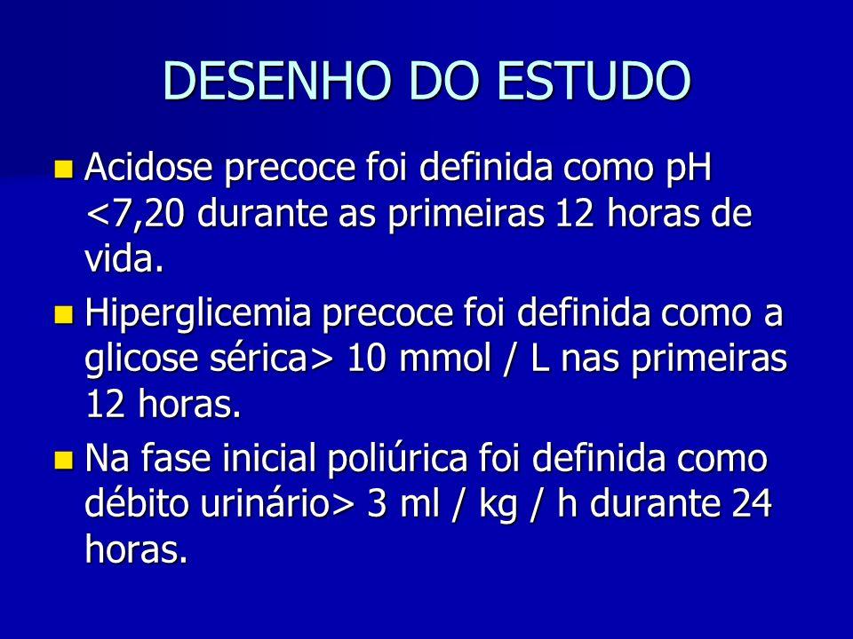 DESENHO DO ESTUDO Acidose precoce foi definida como pH <7,20 durante as primeiras 12 horas de vida.