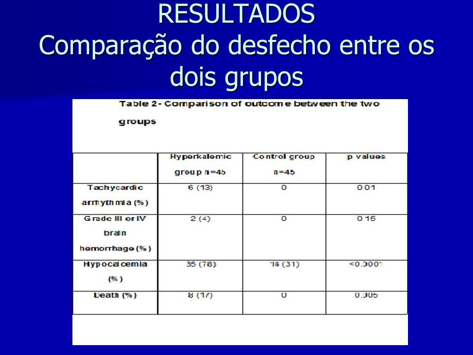 RESULTADOS Comparação do desfecho entre os dois grupos