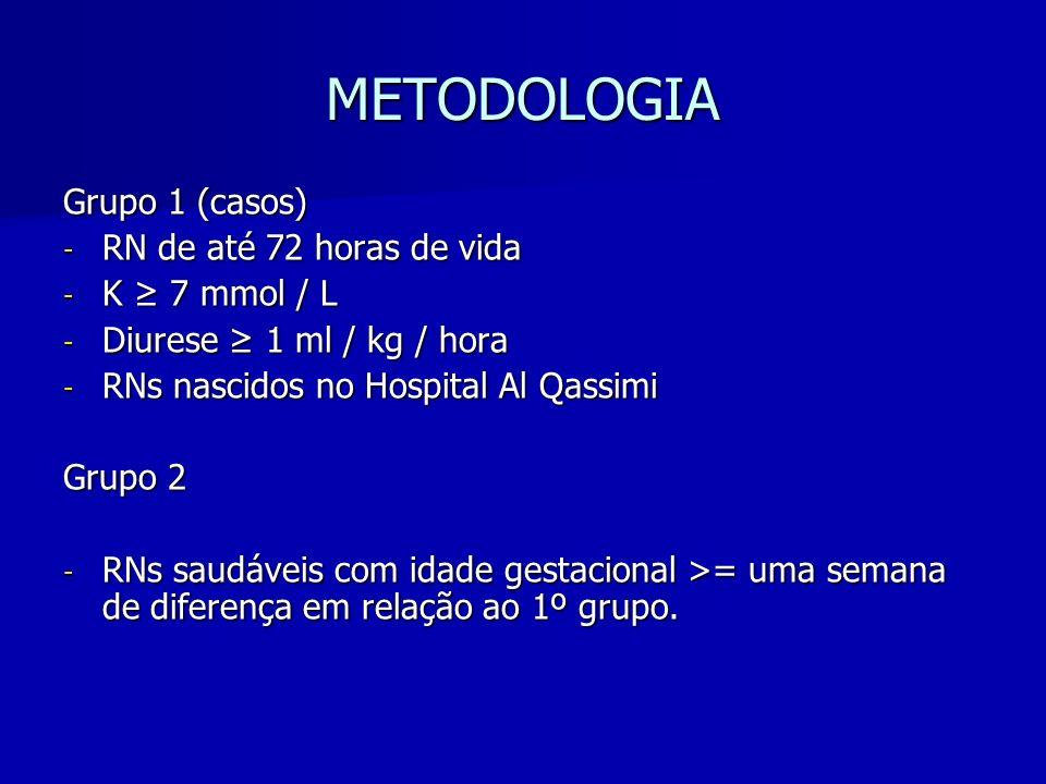 METODOLOGIA Grupo 1 (casos) - RN de até 72 horas de vida - K 7 mmol / L - Diurese 1 ml / kg / hora - RNs nascidos no Hospital Al Qassimi Grupo 2 - RNs saudáveis com idade gestacional >= uma semana de diferença em relação ao 1º grupo.