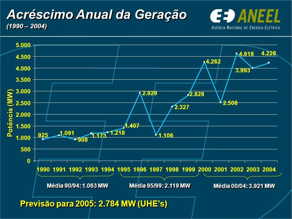 Acréscimo Anual da Geração (1990 – 2004) Acréscimo Anual da Geração (1990 – 2004) Potência (MW) Média 90/94: 1.063 MW Média 95/99: 2.119 MW Média 00/04: 3.921 MW Previsão para 2005: 2.784 MW (UHEs) 908 1.218 2.929 1.106 2.327 2.506 4.618 4.228 1.173 2.828 4.262 3.993 925 1.091 1.407 0 500 1.000 1.500 2.000 2.500 3.000 3.500 4.000 4.500 5.000 199019911992199319941995199619971998199920002001200220032004