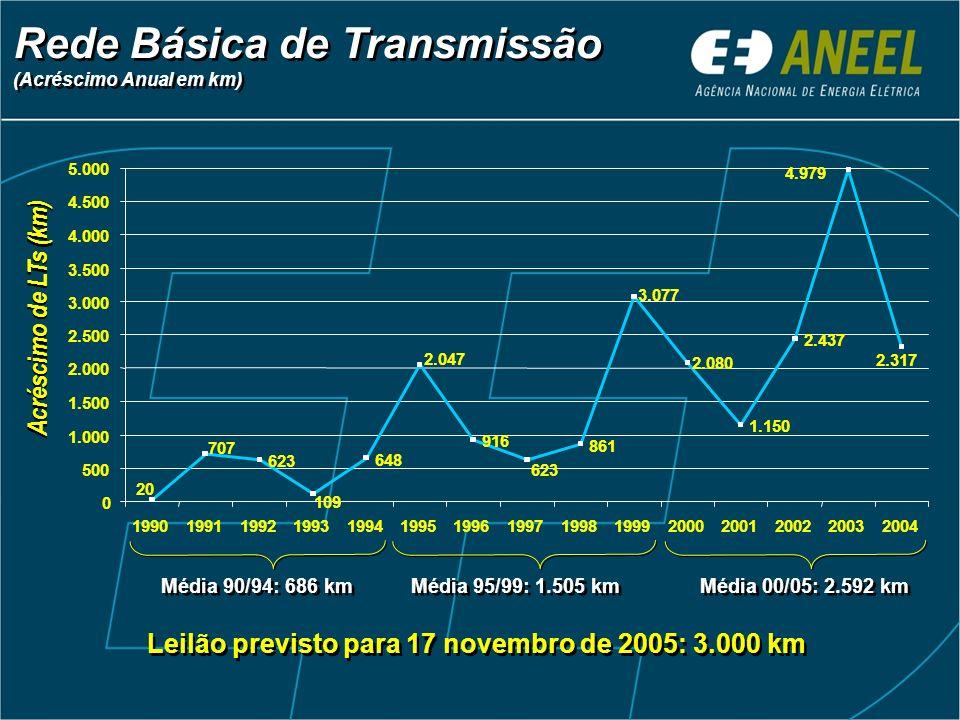 Rede Básica de Transmissão (Acréscimo Anual em km) 623 648 916 861 1.150 2.437 623 2.317 109 3.077 2.080 4.979 20 707 2.047 0 500 1.000 1.500 2.000 2.