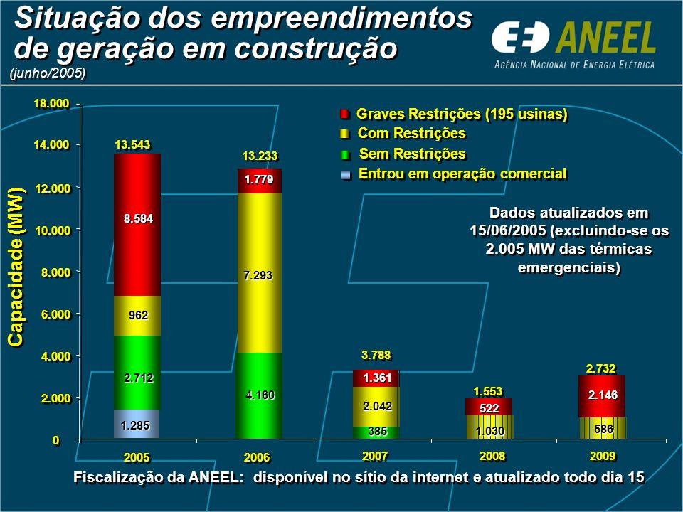 586 2.732 2.146 Capacidade (MW) 2.712 4.160 385 962 7.293 2.042 1.030 8.584 1.361 1.553 3.788 13.233 13.543 0 0 2.000 4.000 6.000 8.000 10.000 12.000 14.000 2005 2006 2007 2008 2009 Graves Restrições (195 usinas) Com Restrições Sem Restrições Dados atualizados em 15/06/2005 (excluindo-se os 2.005 MW das térmicas emergenciais) Situação dos empreendimentos de geração em construção 18.000 1.779 (junho/2005) 522 Fiscalização da ANEEL: disponível no sítio da internet e atualizado todo dia 15 Entrou em operação comercial 1.285