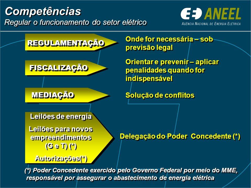 Competências Regular o funcionamento do setor elétrico Competências Regular o funcionamento do setor elétrico FISCALIZAÇÃOFISCALIZAÇÃO Onde for necessária – sob previsão legal REGULAMENTAÇÃOREGULAMENTAÇÃO Orientar e prevenir – aplicar penalidades quando for indispensável Solução de conflitos MEDIAÇÃOMEDIAÇÃO Delegação do Poder Concedente (*) Leilões de energia Leilões para novos empreendimentos (G e T) (*) Autorizações(*) Leilões de energia Leilões para novos empreendimentos (G e T) (*) Autorizações(*) (*) Poder Concedente exercido pelo Governo Federal por meio do MME, responsável por assegurar o abastecimento de energia elétrica (*) Poder Concedente exercido pelo Governo Federal por meio do MME, responsável por assegurar o abastecimento de energia elétrica