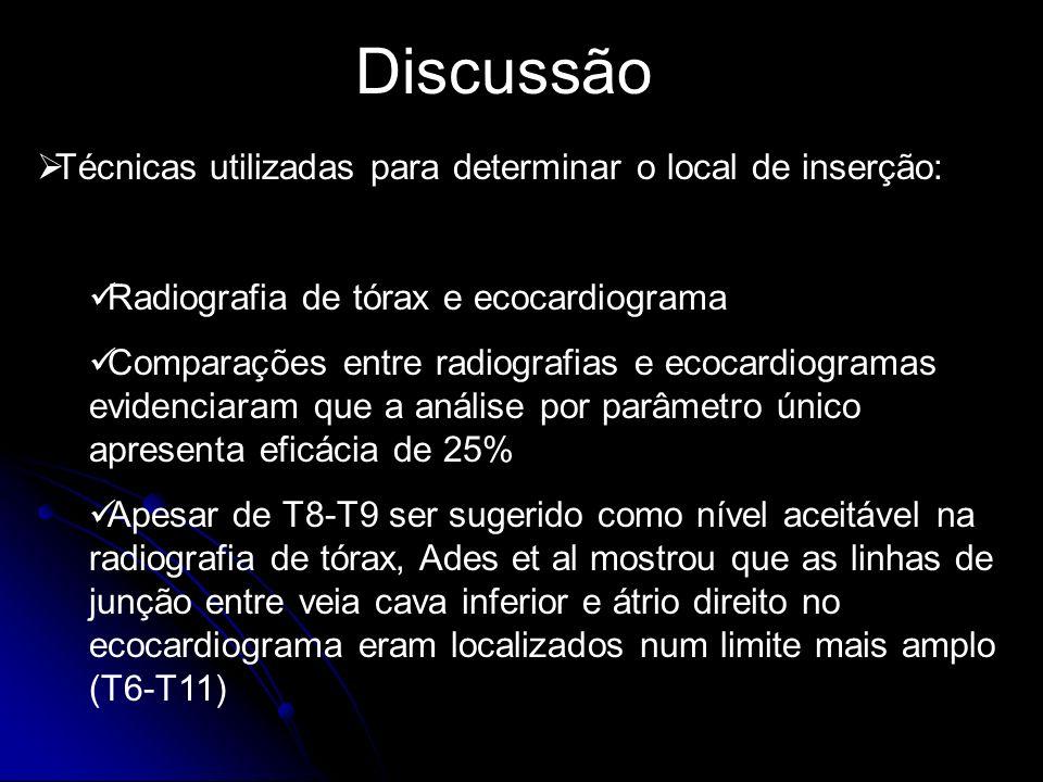 Discussão Técnicas utilizadas para determinar o local de inserção: Radiografia de tórax e ecocardiograma Comparações entre radiografias e ecocardiogra