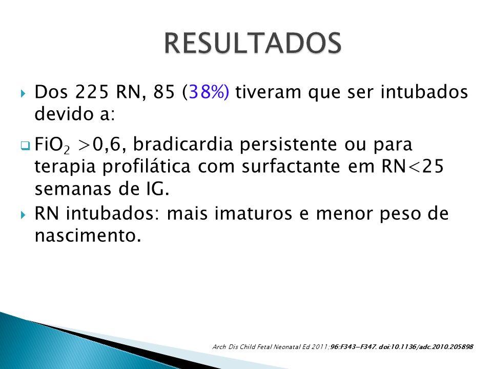 Dos 225 RN, 85 (38%) tiveram que ser intubados devido a: FiO 2 >0,6, bradicardia persistente ou para terapia profilática com surfactante em RN<25 sema