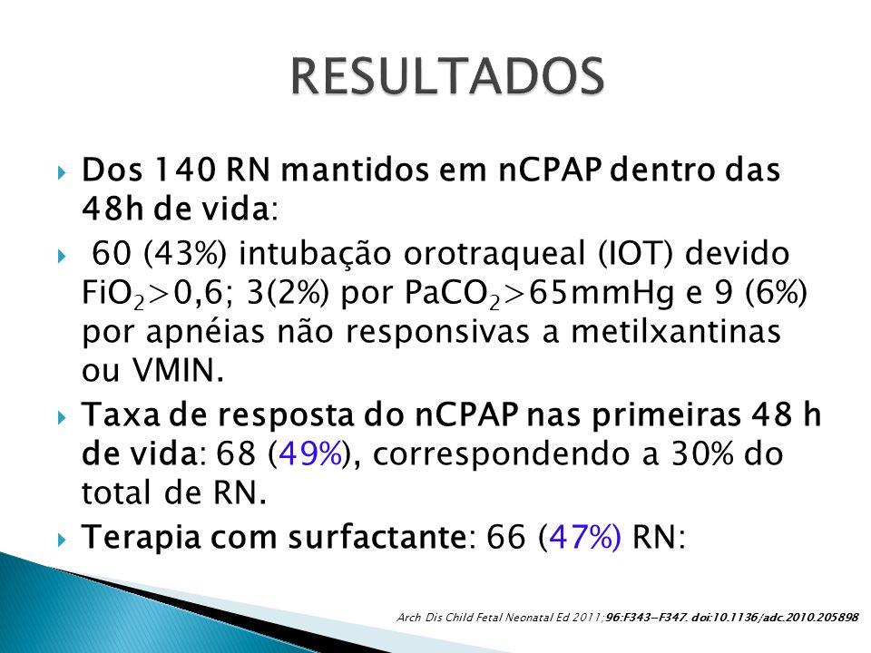 Dos 140 RN mantidos em nCPAP dentro das 48h de vida: 60 (43%) intubação orotraqueal (IOT) devido FiO 2 >0,6; 3(2%) por PaCO 2 >65mmHg e 9 (6%) por apn