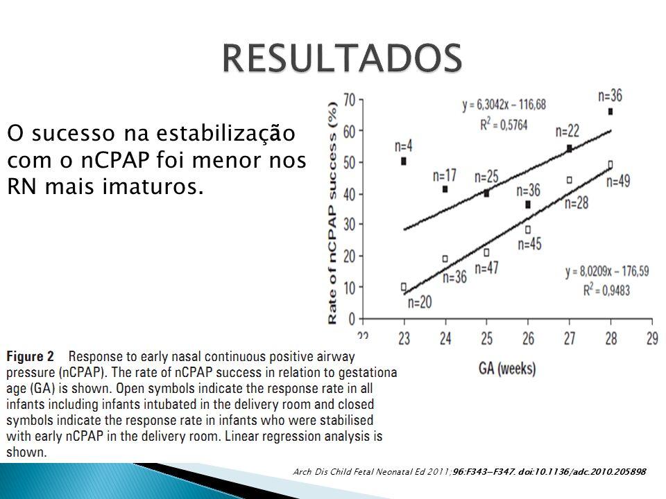 O sucesso na estabilização com o nCPAP foi menor nos RN mais imaturos. Arch Dis Child Fetal Neonatal Ed 2011;96:F343F347. doi:10.1136/adc.2010.205898