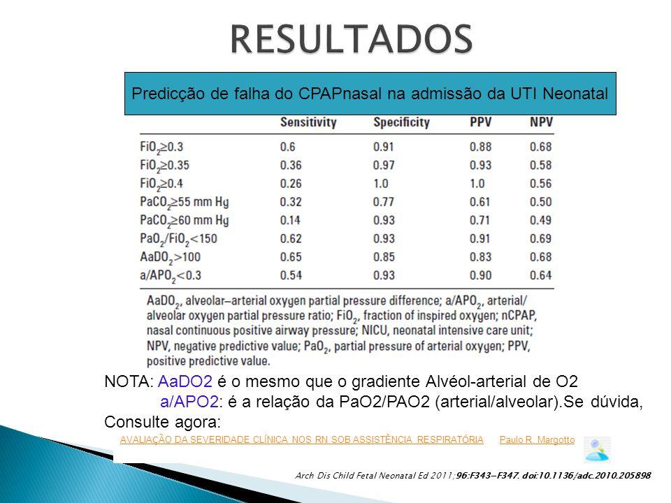 Predicção de falha do CPAPnasal na admissão da UTI Neonatal NOTA: AaDO2 é o mesmo que o gradiente Alvéol-arterial de O2 a/APO2: é a relação da PaO2/PA