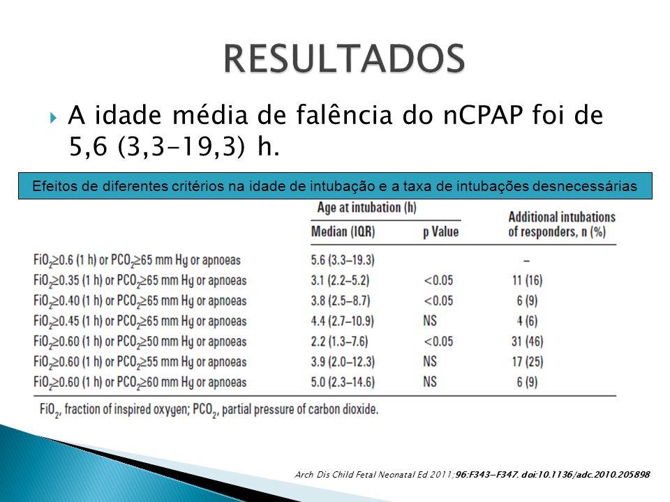 A idade média de falência do nCPAP foi de 5,6 (3,3-19,3) h. Arch Dis Child Fetal Neonatal Ed 2011;96:F343F347. doi:10.1136/adc.2010.205898 Efeitos de
