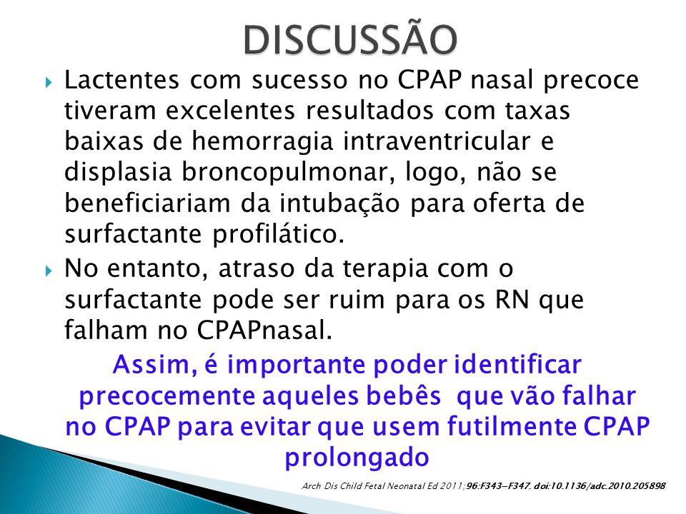 Lactentes com sucesso no CPAP nasal precoce tiveram excelentes resultados com taxas baixas de hemorragia intraventricular e displasia broncopulmonar,