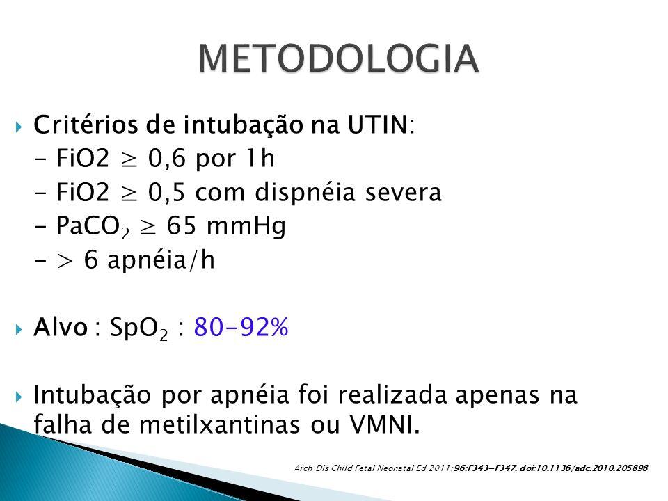 Critérios de intubação na UTIN: - FiO2 0,6 por 1h - FiO2 0,5 com dispnéia severa - PaCO 2 65 mmHg - > 6 apnéia/h Alvo : SpO 2 : 80-92% Intubação por a