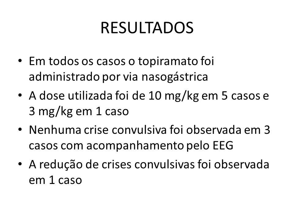RESULTADOS Em todos os casos o topiramato foi administrado por via nasogástrica A dose utilizada foi de 10 mg/kg em 5 casos e 3 mg/kg em 1 caso Nenhuma crise convulsiva foi observada em 3 casos com acompanhamento pelo EEG A redução de crises convulsivas foi observada em 1 caso