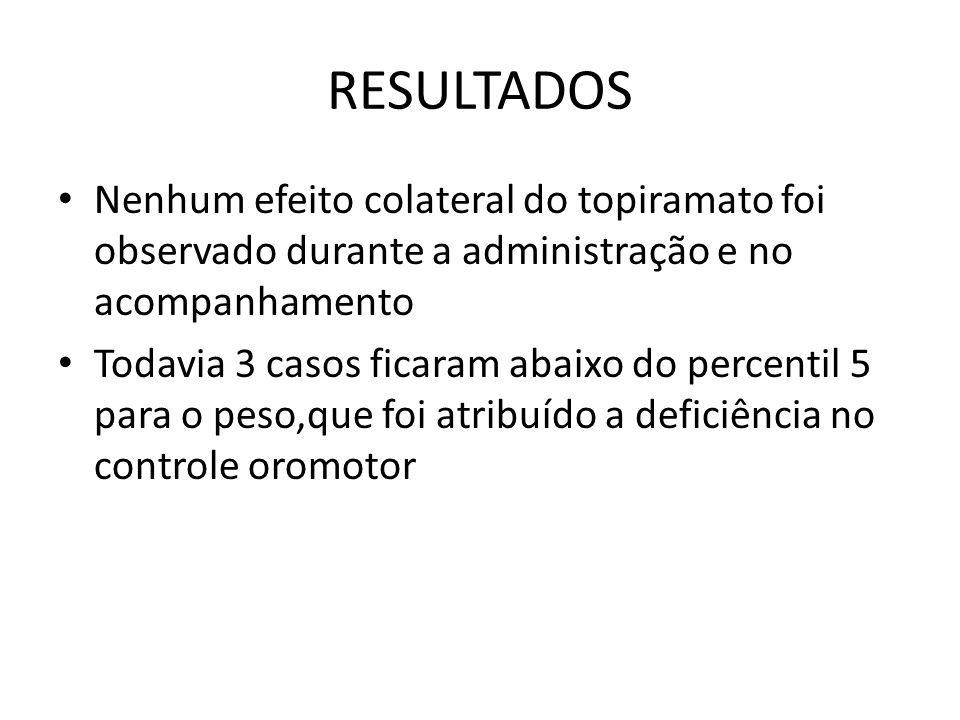 RESULTADOS Nenhum efeito colateral do topiramato foi observado durante a administração e no acompanhamento Todavia 3 casos ficaram abaixo do percentil 5 para o peso,que foi atribuído a deficiência no controle oromotor
