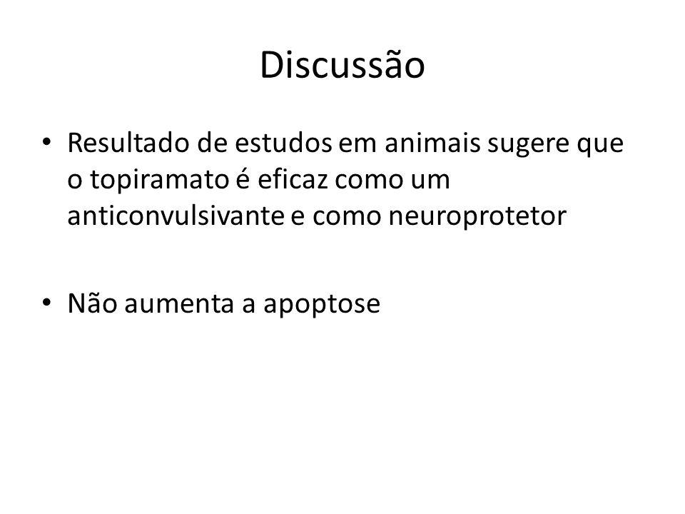 Discussão Resultado de estudos em animais sugere que o topiramato é eficaz como um anticonvulsivante e como neuroprotetor Não aumenta a apoptose