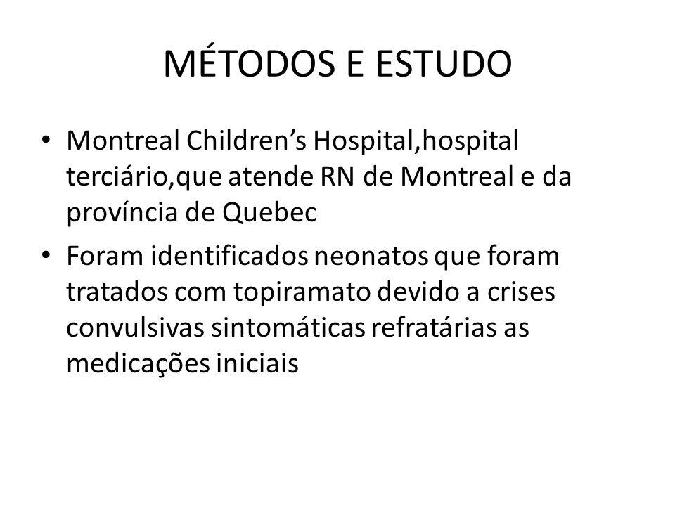 MÉTODOS E ESTUDO Montreal Childrens Hospital,hospital terciário,que atende RN de Montreal e da província de Quebec Foram identificados neonatos que foram tratados com topiramato devido a crises convulsivas sintomáticas refratárias as medicações iniciais