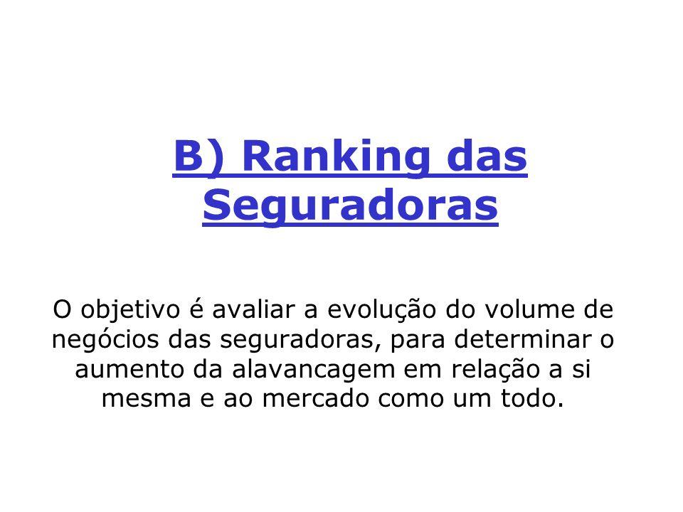 B) Ranking das Seguradoras O objetivo é avaliar a evolução do volume de negócios das seguradoras, para determinar o aumento da alavancagem em relação
