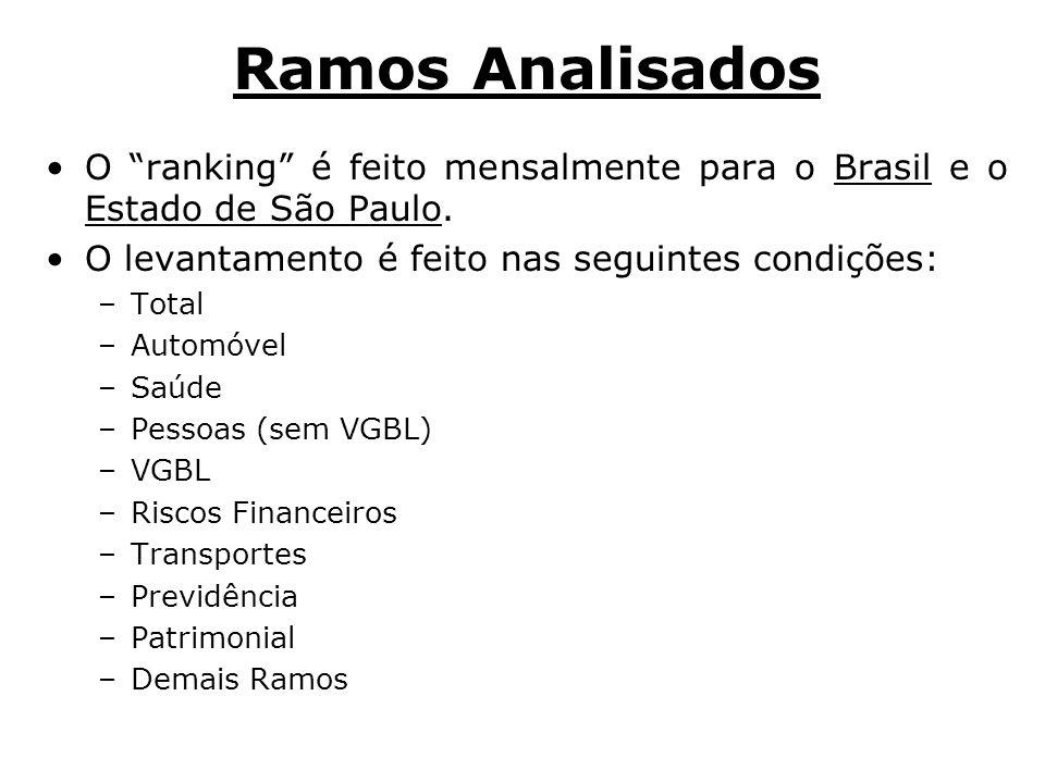 Ramos Analisados O ranking é feito mensalmente para o Brasil e o Estado de São Paulo. O levantamento é feito nas seguintes condições: –Total –Automóve