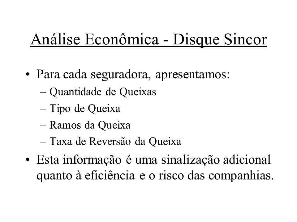 Análise Econômica - Disque Sincor Para cada seguradora, apresentamos: –Quantidade de Queixas –Tipo de Queixa –Ramos da Queixa –Taxa de Reversão da Que