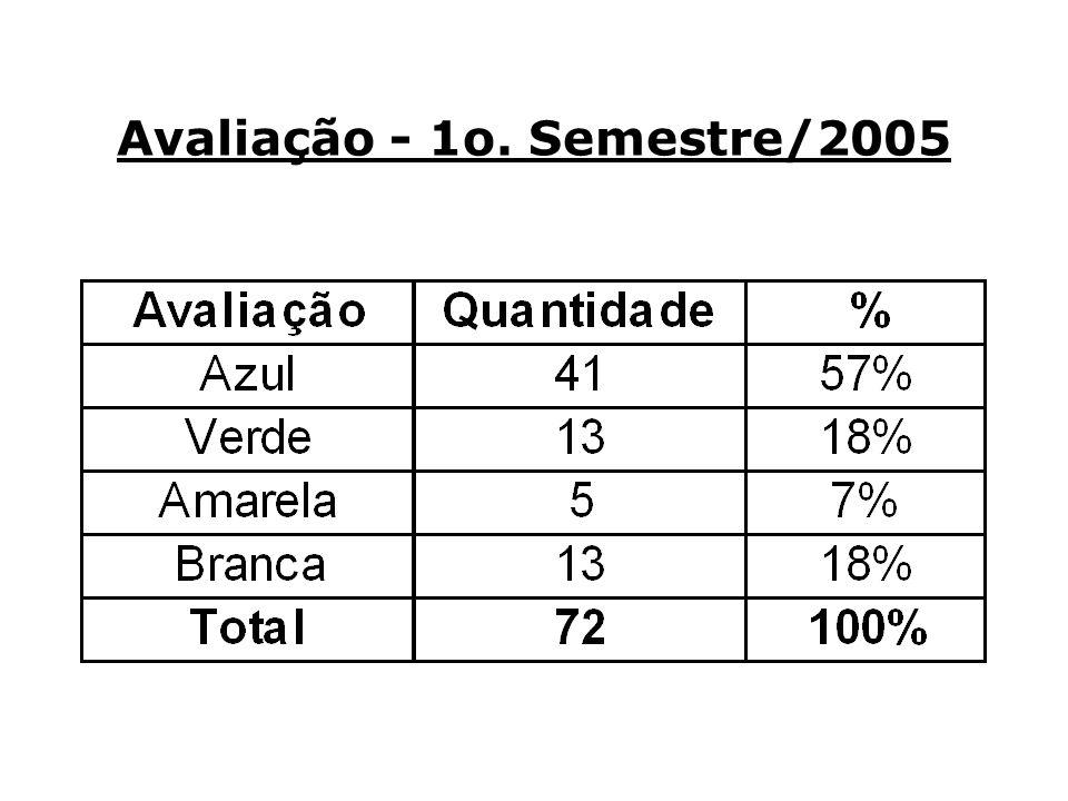 Avaliação - 1o. Semestre/2005