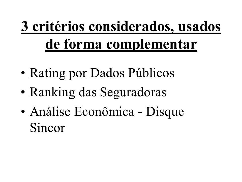A) Rating por Dados Públicos O objetivo é fazer uma estimativa teórica da probabilidade de o Patrimônio Líquido de cada instituição ser menor do que o valor necessário para que esta companhia opere sem problemas, tomando como base os dados públicos do setor.