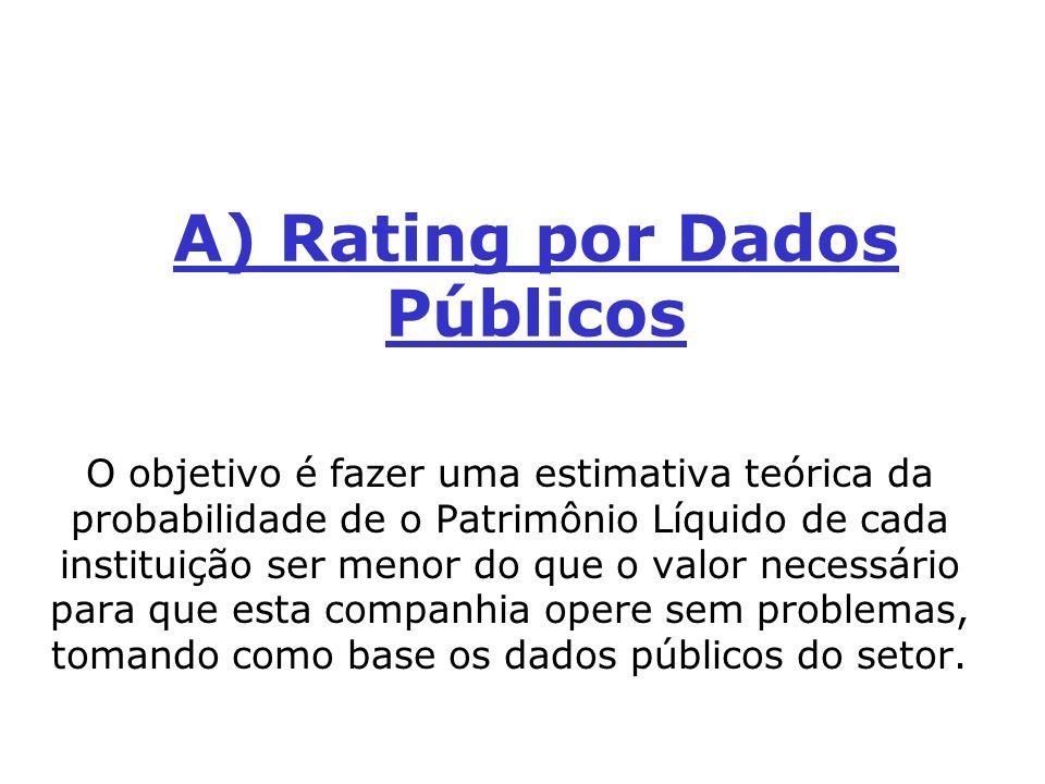 A) Rating por Dados Públicos O objetivo é fazer uma estimativa teórica da probabilidade de o Patrimônio Líquido de cada instituição ser menor do que o