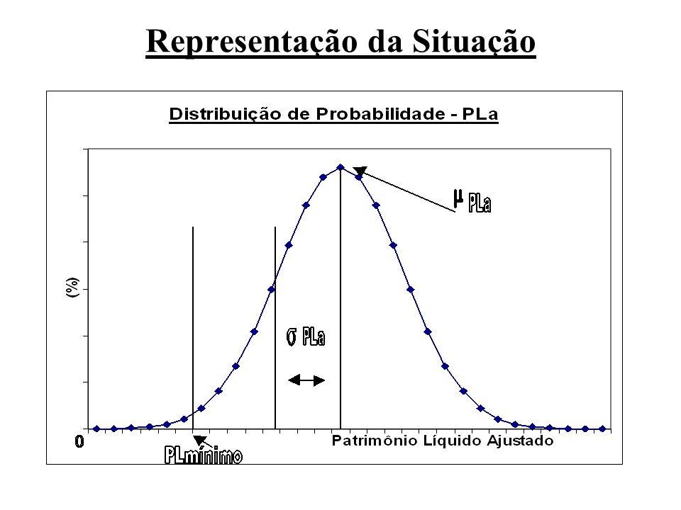 Definição da Variável Q (Indicador de Qualidade) Define-se, para cada seguradora e em determinado momento, a variável Q (Indicador de Qualidade), como sendo: PLa – PL mínimo Q = _________________ Pla